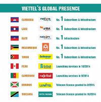 Vietnam Viettel Group to invest 2 billion USD in Myanmar