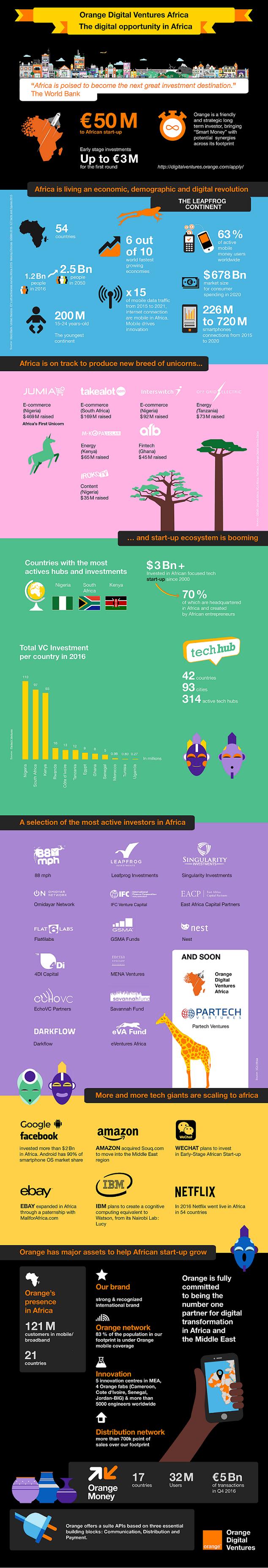 Orange Digital Investment lance une nouvelle initiative d'investissement de 50 millions d'euros dédiée aux start-up en Afrique. (crédit: Orange)