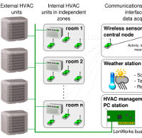 Wireless Sensors and IoT Platform for Intelligent HVAC Control