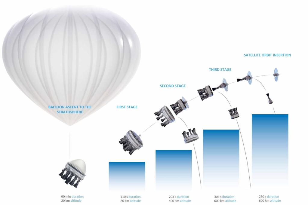 MT-Aerospace en Allemagne propose quatre concepts de microlauncher avec des capacités de lancement terrestre, aérien ou stratosphérique: MTA, WARR, Bloostar (développé par Zero 2 Infinity) et Daneo. Un ballon à l'hélium stratosphérique transporte Bloostar, pesant environ 5 tonnes, à une altitude supérieure à 20 km où Bloostar décolle et se sépare de la plate-forme du ballon. Ce véhicule à trois étages utilise du méthane et de l'oxygène liquides dans des moteurs alimentés sous pression. Copyright Zero 2 Infinity